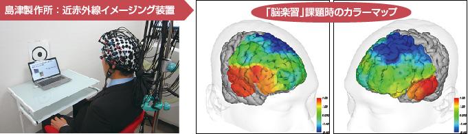 脳楽習は、脳への血流量を高めます