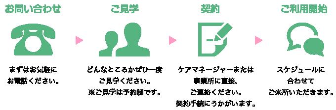 電話→見学→契約→ご利用